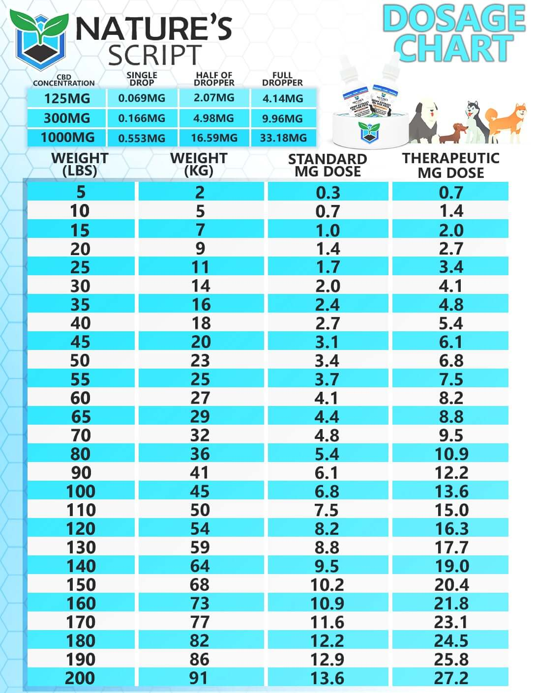 Nature's Script cbd pet oil dosing chart graphic
