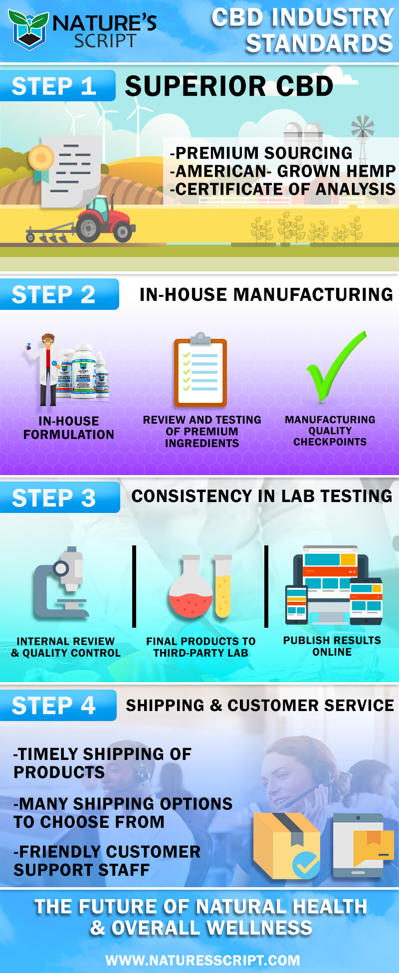 cbd industry standard infographic natures script